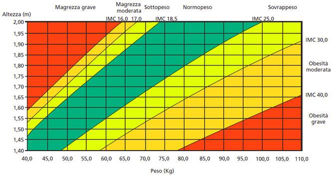 Tabella Comparativa per Determinare l'Indice di Massa Corporeo